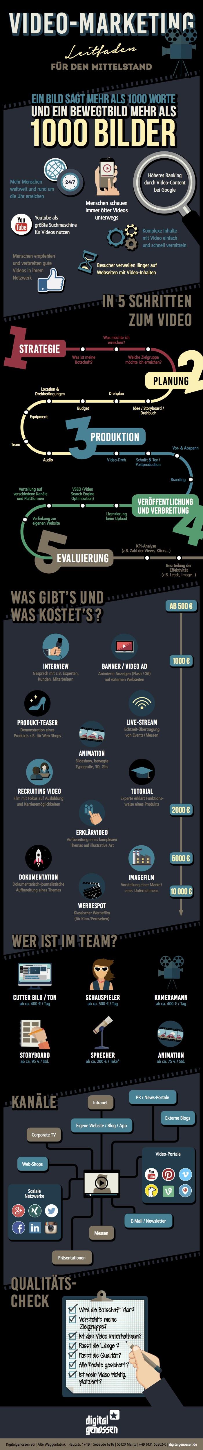 Grafikleitfaden für das Video Marketing